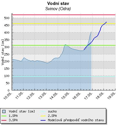 Hydrologická předpověď, neděle 16.5. ráno