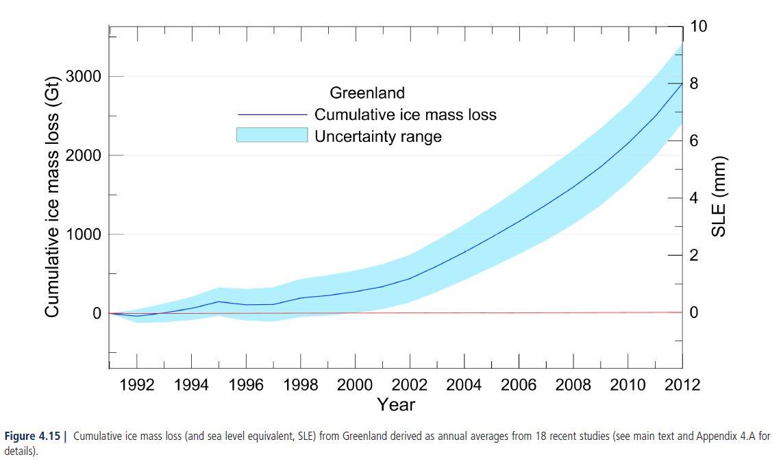 Zdroj: IPCC