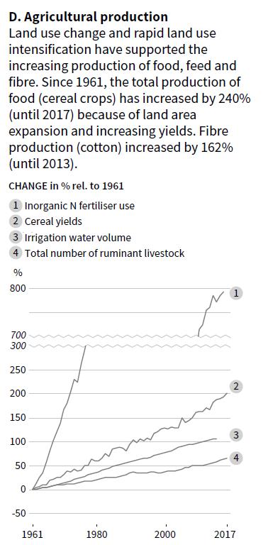Změny některých parametrů od roku 1961 (v %)