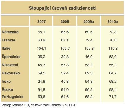 Pujčki pro slovaki