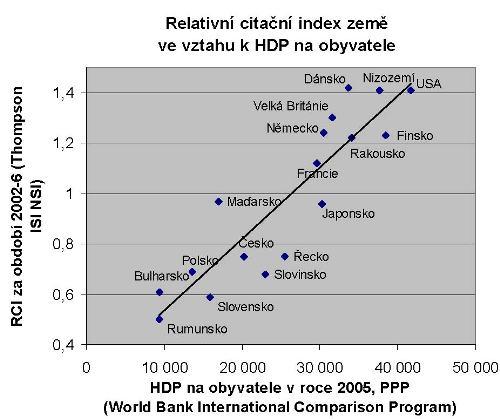 RCI Česka a dalších zemí ve vztahu k HDP v PPP na hlavu