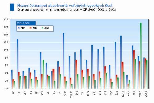 Nezaměstnanost absolventů podle škol 2002, 6, 8