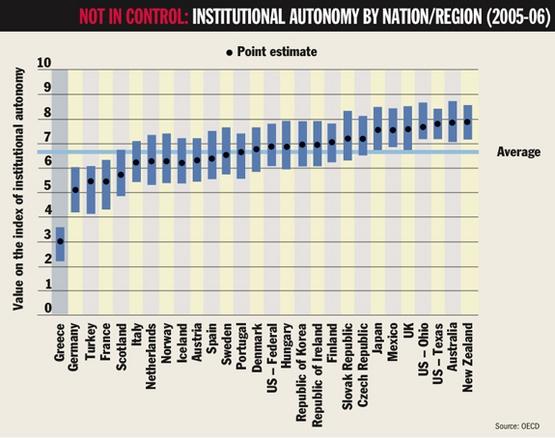THE - srovnání autonomie univerzit