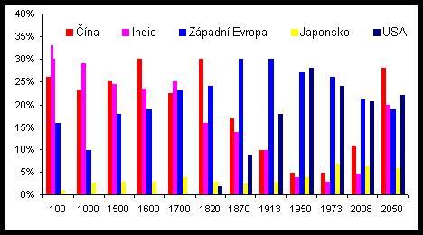 2000 let ekonomického rozvoje