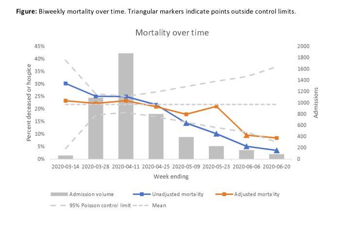 Podíl zemřelých z celkového počtu pacientů přijatých do nemocnice