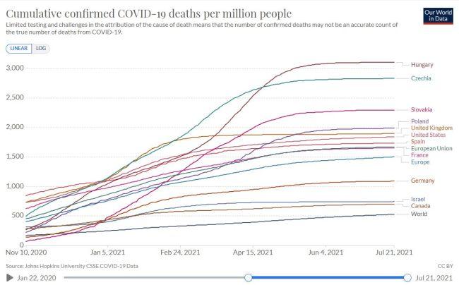 Kumulativní úmrtnost na Covid, tj. podíl zemřelých osob v souvislosti s Covid 19 dle statistik za jednotlivé země vůči počtu obyvatel