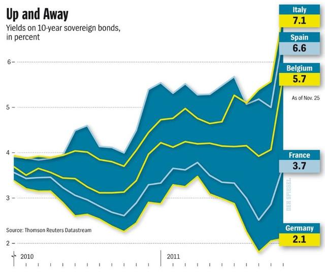 Úroky desetiletých státních dluhopisů