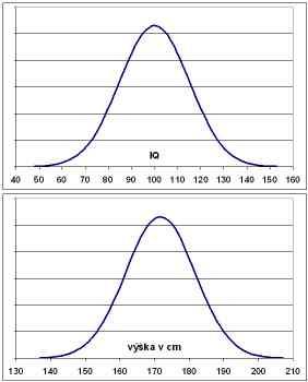 Gaussovy křivky