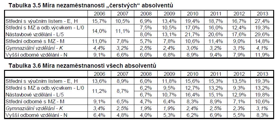 Tabulka z publikace: Nezaměstnanost absolventů škol  se středním a vyšším odborným vzděláním 2013, NÚV 2013