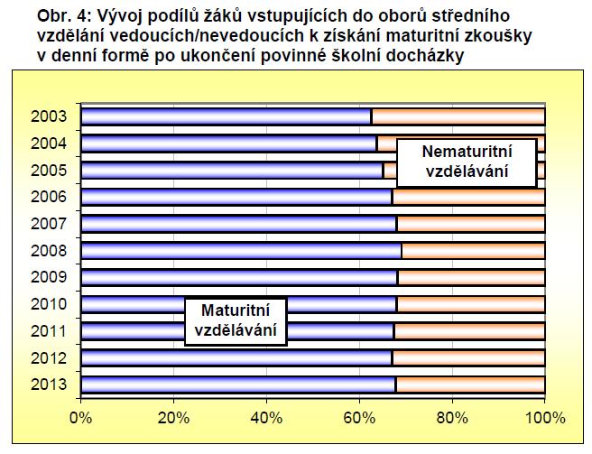 Graf z publikace Vývoj vzdělanostní a oborové struktury žáků a studentů ve středním a vyšším odborném vzdělávání v ČR a v krajích ČR a postavení mladých lidí na trhu práce ve srovnání se stavem v Evropské unii, NÚV 2014