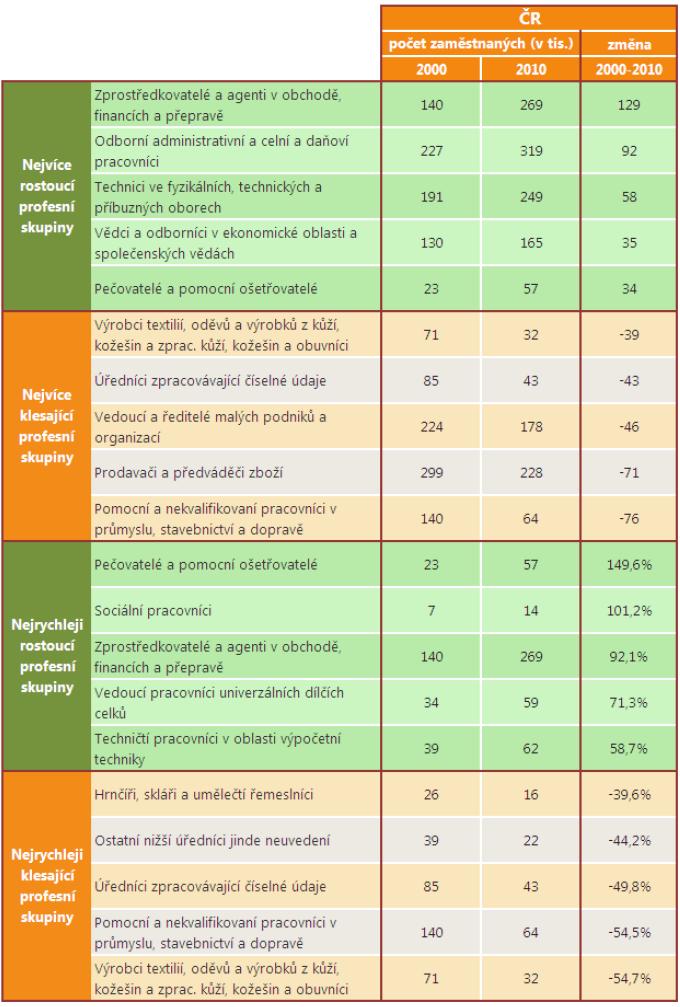 Tabulka z publikace: Analýza vývoje a projekce profesních struktur pracovních míst v ČR a v dalších  zemích EU, Středisko vzdělávací politiky UK 2012