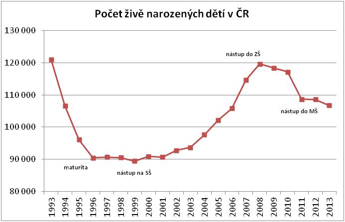 Zdroj dat: ČSÚ