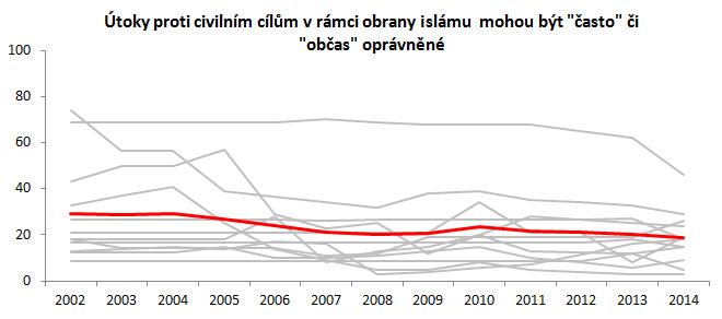 Zdroj: PEW Research 2002-2014, vizualizace autor. Červená křivka je nevážený aritmetický průměr zemí (šedé křivky). U států, kde v daném roce chybí měření, je údaj nahrazen průměrem dvou nejbližších let, kdy probíhalo měření. V případě lineární extrapolace posledních měřených let do minulosti by byl pokles podpory násilí proti civilistům výraznější.