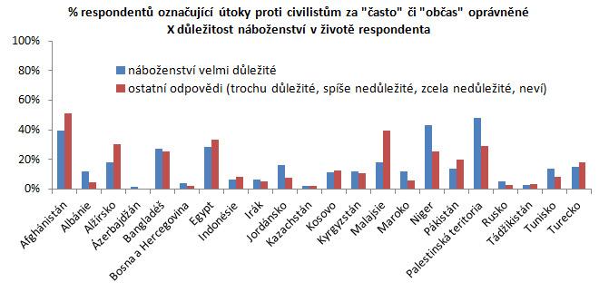 Zdroj: PEW Research 2014, analýza autor