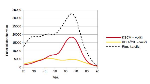Věková struktura voličů KSČM, KDU-ČSL a lidí hlasících se ke Řím.katolické církvi. (Odhad dle nevážených dat z průzkumů CVVM za 04 a 05/2014.
