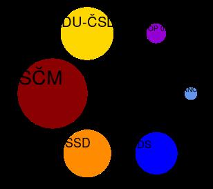 Srovnání počtu členů hlavních největších stran v ČR