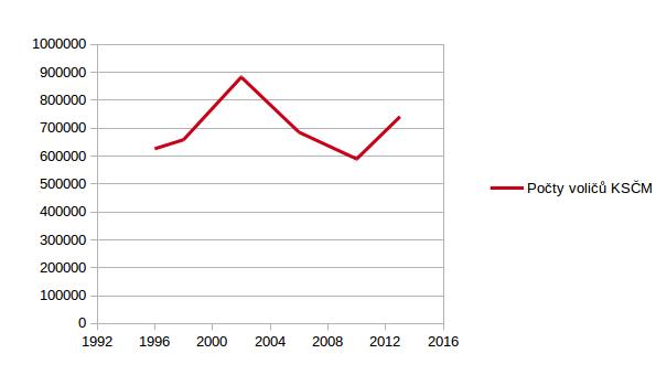 Počty voličů KSČM ve sněmovních volbách 1996-2013