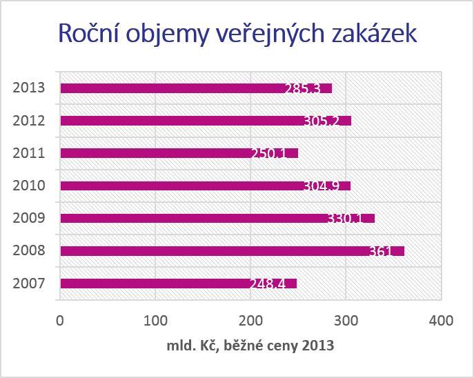 Objem veřejných zakázek klesl v roce 2010, nikoliv kolem novely zákona