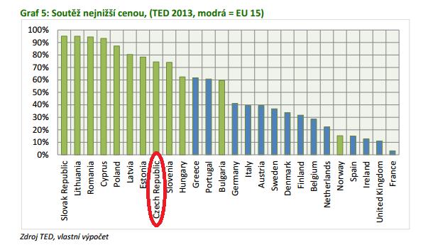 Soutěž cenou v EU, zdroj: Soudek, Skuhrovec (2013)