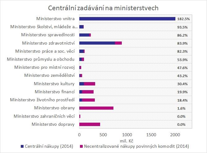 """Centrální nákupy ministerstev - plán vs. realita. Ministerstvo vnitra """"plní plán"""" na 182 %, neboť vedle povinných komodit nakupuje centrálně pro policii a hasiče řadu dalších položek. V ostatních resortech naopak není centrálně nakupováno ani 100 % – tedy všechny povinné komodity jako elektřina, zemní plyn, nábytek nebo auta. Zdroj: EconLab, Ministerstvo pro místní rozvoj (2015)"""