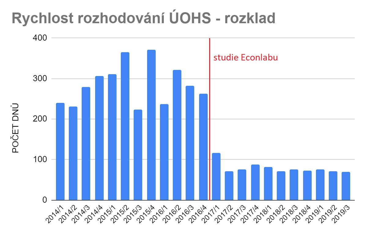 Studie rychlosti odvolacích řízení ÚOHS, zdroj: blog.zindex.cz