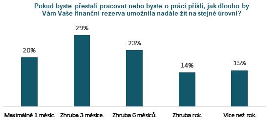 zdroj: Česká bankovní asociace - finanční gramotnost čechů 2019