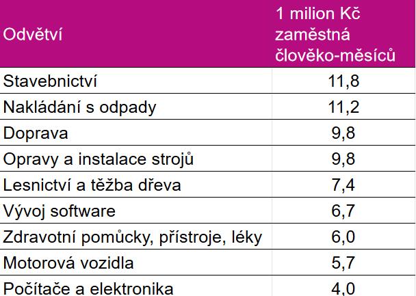 Dopad 1 milionu Kč investic na zaměstnanost - srovnání odvětví