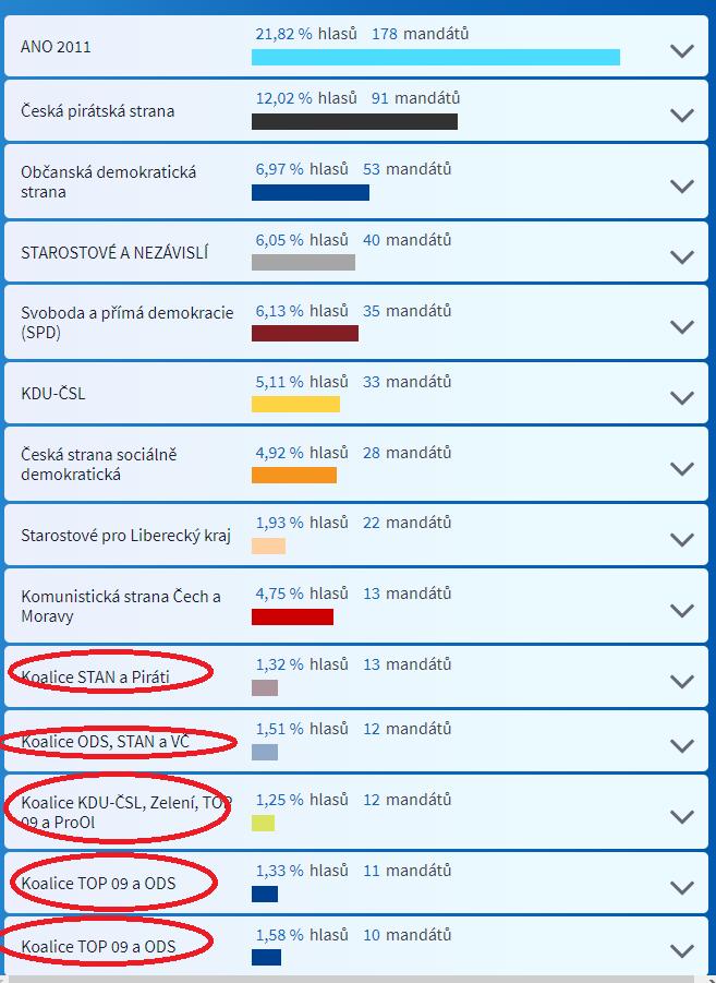 Zdroj: zdroj ČT24 + malování pro Windows :). Obdobné statistiky dnes prezentuje většina médií