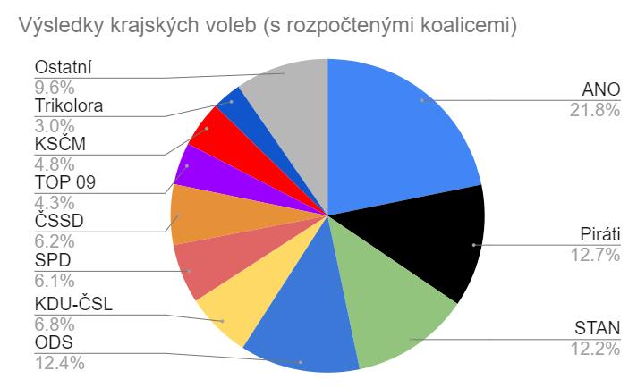 Výsledky krajských voleb s hrubým rozpočtením koalic