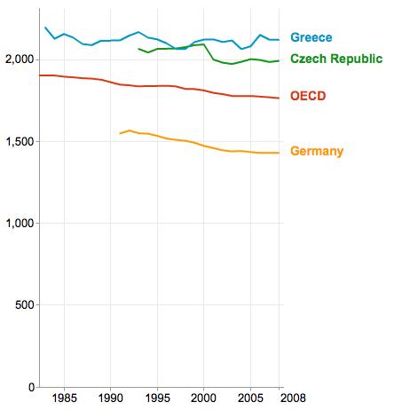Průměrný počet odpracovaných hodin aktivní populací na hlavu a rok. Zdroj: OECD