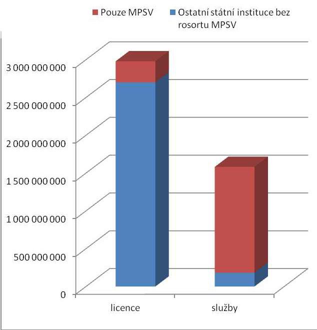 Srovnání nákladů na licence a doplňkové služby