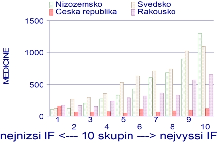 Srovnání počtu odborných článků českého medicínského výzkumu v roce 2006