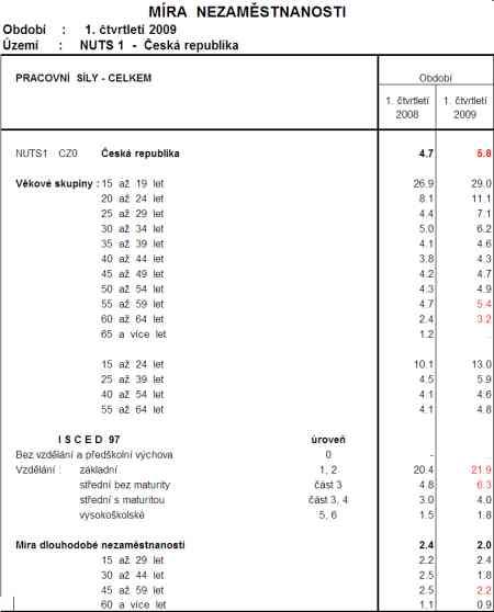 Míra nezaměstnanosti podle věku v ČR v 1.Q.2009 (dle VŠPS)