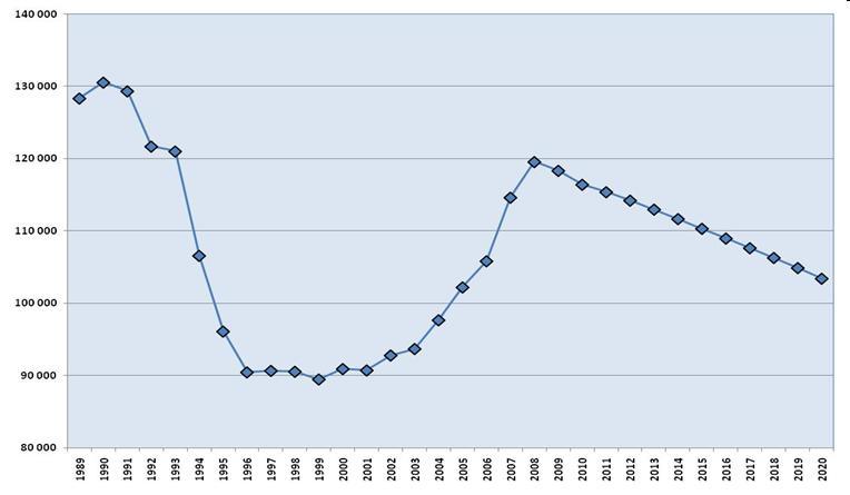 Obr: Demografický pokles