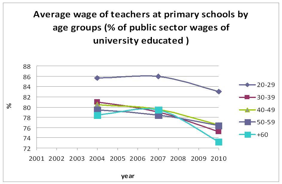 Obr: Relativní mzdy učitelů
