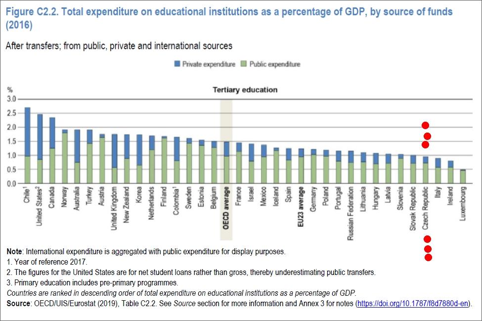 Podíl výdajů na terciární vzdělávání na HDP