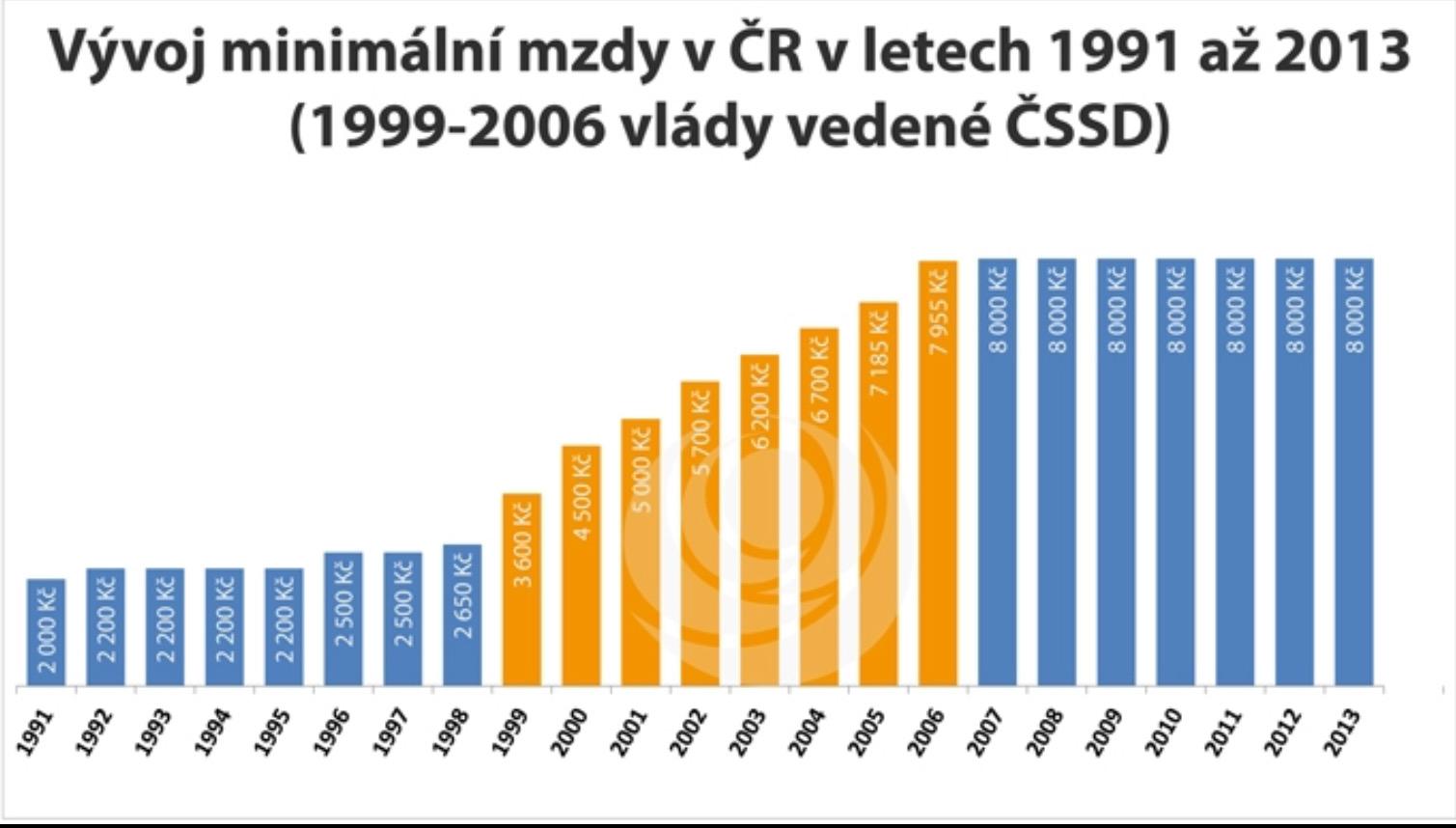 Růst minimální mzdy 1991 až 2013