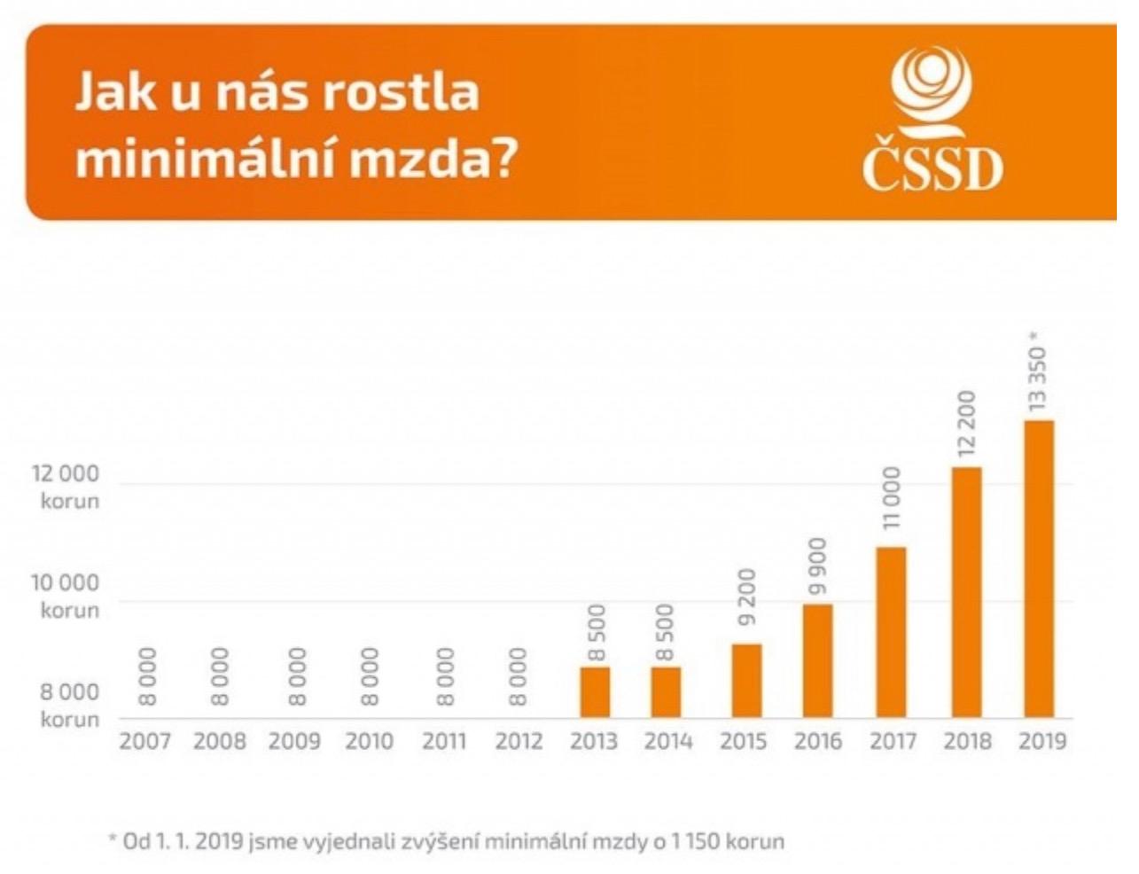 Růst minimální mzdy 2007 až 2019