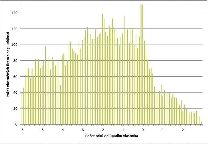 Riziko negativní události firmy s vlastníkem – fyzickou osobou v úpadku, exekuci nebo insolvenci (zdroj: Bisnode)