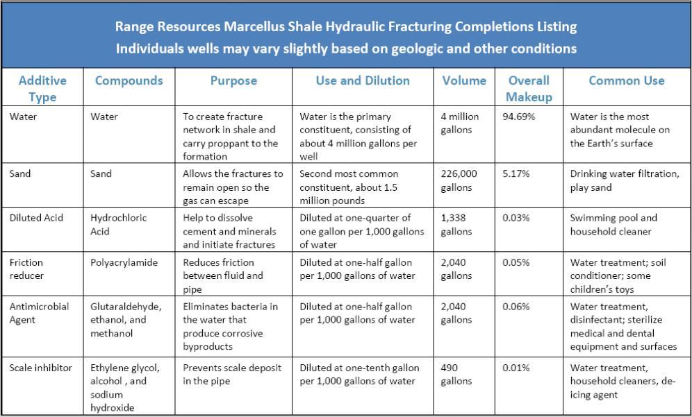 Figure 1 Příklad složení rozpukávacích fluid používaných firmou Range Resources Pensylvánii (z exkurzního průvodce 2013).