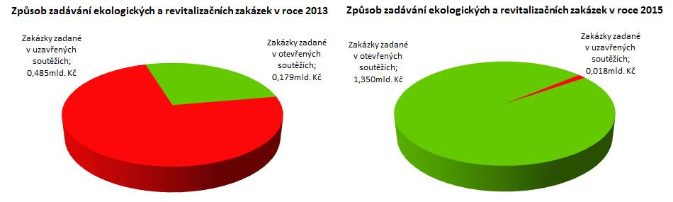 Způsob zadávání ekologických zakázek v roce 2013 a 2015