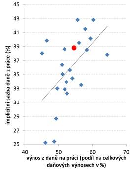 Zdroj: OECD, Eurostat.