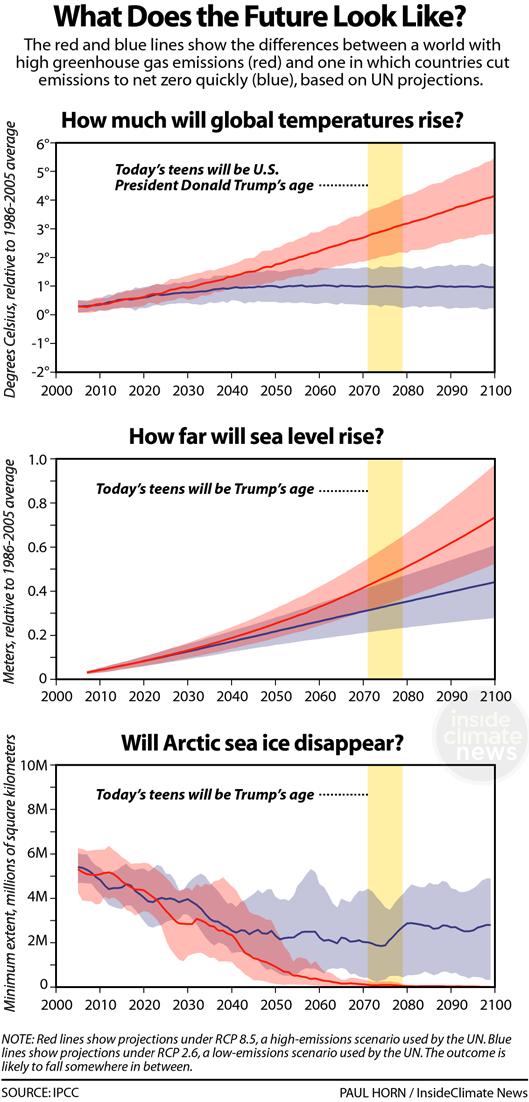 Svět, ve kterém bude muset žít dnešní stávkující mládež. Teplota neslučitelná se životem, hladiny moří, které uvedou do pohybu stamiliony migrantů, neexistující Arktida, klimatický kolaps. Zdroj: https://insideclimatenews.org