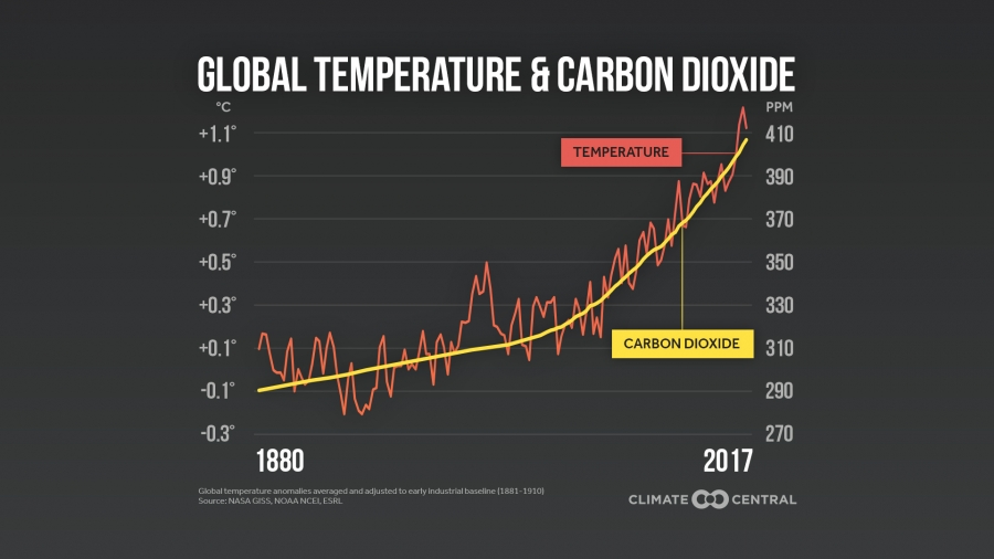 Zdroj: https://www.climatecentral.org/gallery/graphics/co2-and-rising-global-temperatures