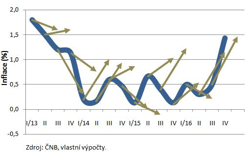 Odchylky prognóz inflace ČNB od skutečnosti
