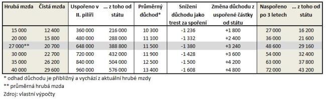 Hrubá mzda a naspořené částky ve 2. pilíři