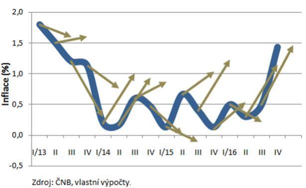 Prognózy inflace na nejbližší čtvrtletí  podle ČNB a skutečný vývoj inflace
