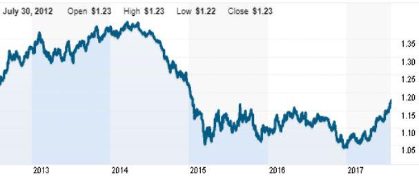 Kurz dolaru k euru v posledních pěti letech