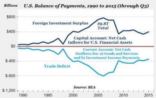 Rozklad platební bilance USA