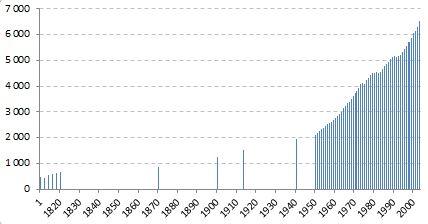 HDP na obyvatele od roku 1 n.l. (zdroj: Maddison Historical Statistics)